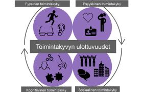 Vammaispalvelun asiakkaan toimintakyvyn arviointi -mobiilisovellus